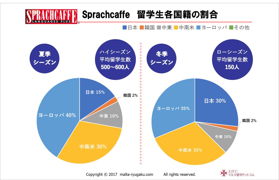 留学生各国籍の割合